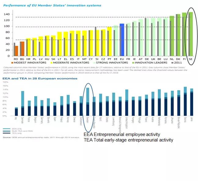 Sweden Innovation lead in Startups market