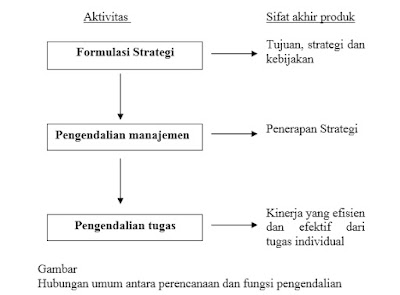 Hubungan Antara Formulasi Strategi Dengan Pengendalian Manajemen