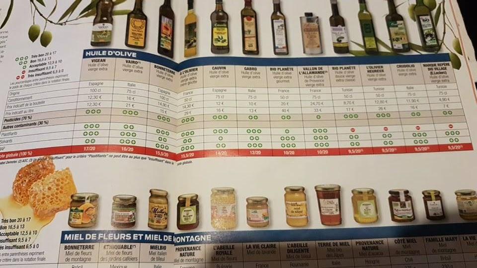 Etude comparative des huiles d'olive bio
