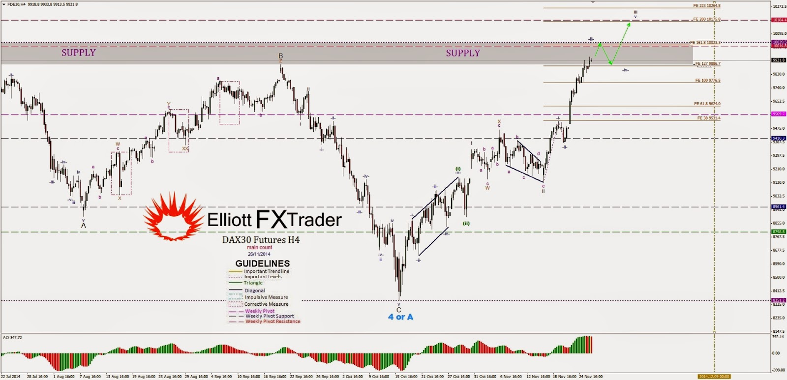 Best time frame to use in forex