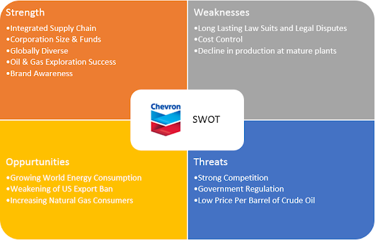 costco case study swot analysis Section 3 – swot analysis costco vs sam's club & bj's wholesale strengths 1 costco sells top-quality merchandise at prices consistently below what other wholesalers or retailers charge 2.