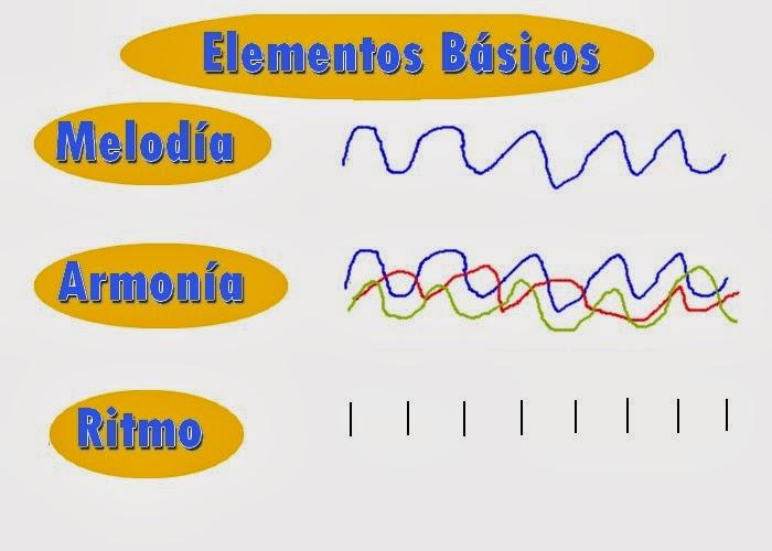 Elementos básicos de la música, melodía, armonía y ritmo