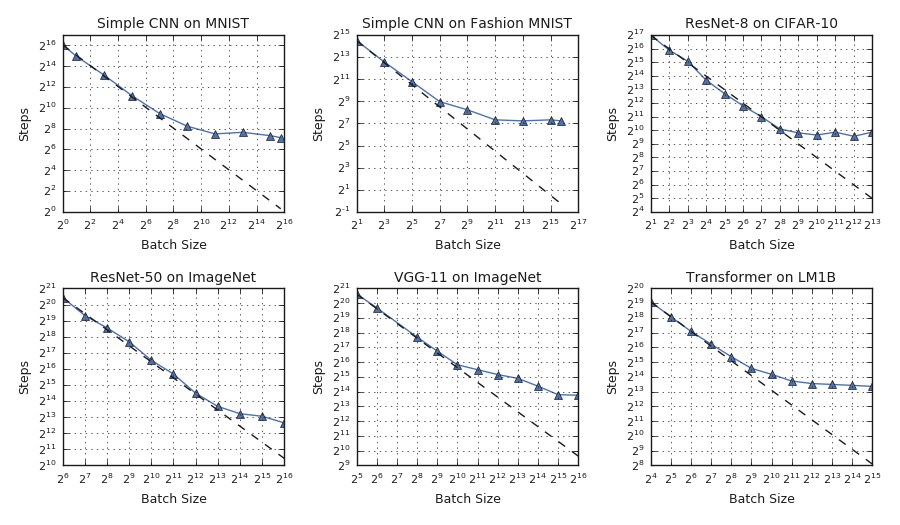 Measuring the Limits of Data Parallel Training for Neural Networks