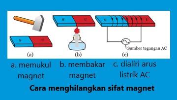 cara menghilangakan sifat magnet dilakukan dengan pembakaran, pemukulan dan pengaliran arus listrik AC