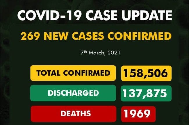 Nigeria records 269 new Covid-19 cases, total now 158,506