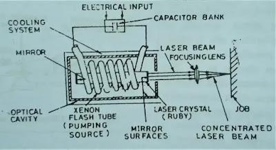 Working principle of Laser beam welding