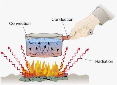 Contoh Perpindahan Kalor secara Konduksi, Konveksi dan Radiasi