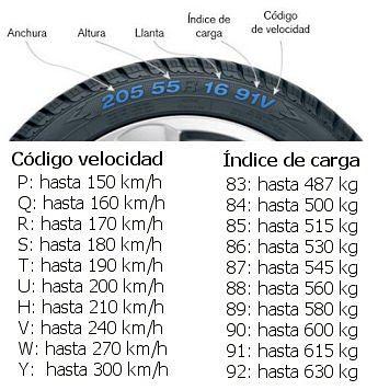 Logo-codigo-de-velocidad-indice-de-carga-neumatico