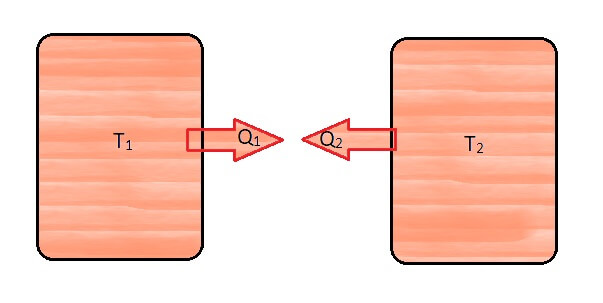 Stefan-Boltzmann law bodies