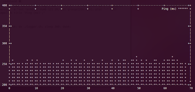 Linux Command Line Graph