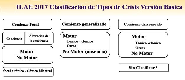 clasificación básica ILAE 2017