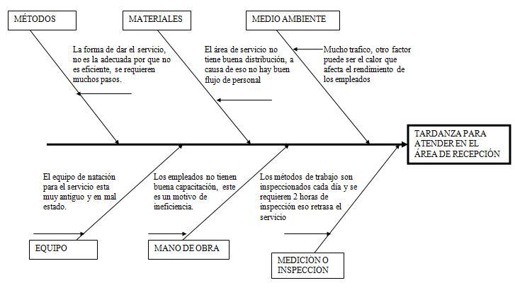 HERRAMIENTAS PARA LA TOMA DE DECISIONES: DIAGRAMA DE ISHIKAWA