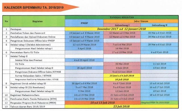 Info Penerimaan Mahasiswa POLTEKES Tanjung Karang