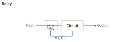 Relay block diagram or block representation detecting parameters