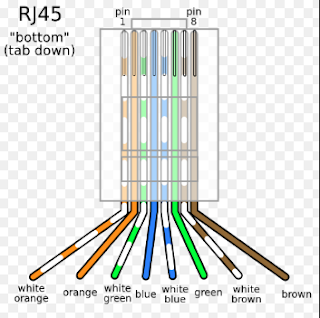 RJ-45 Pins