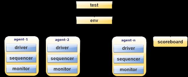 UVM TestBench Hierarchy