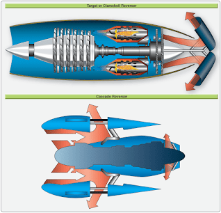 jet engine target reverser and cascade reverser