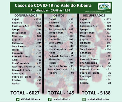 Vale do Ribeira soma 6027 casos positivos, 5188 recuperados e 145 mortes do Coronavírus - Covid-19