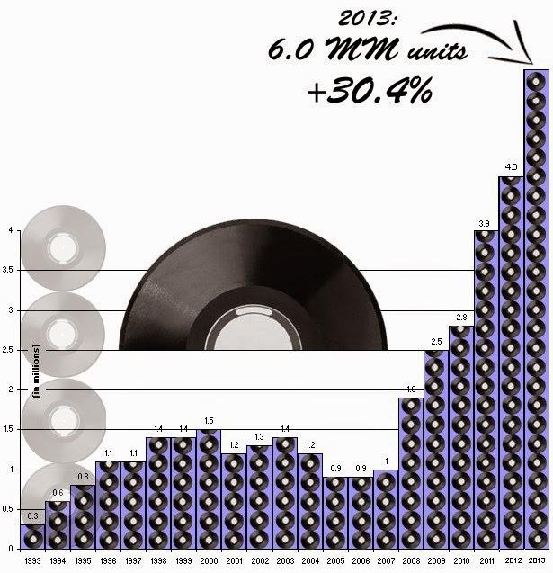 Parte de la realidad de ser un músico que asuma esto como su trabajo, es la necesidad de diversificar sus fuentes de ingresos, aunque las ventas de música grabada han caído considerablemente en los últimos años, existen nuevas fuentes de ingreso disponibles para los músicos.