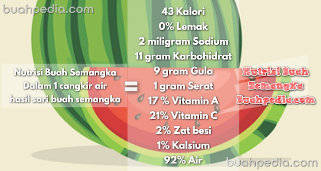 Nutritional content of watermelon