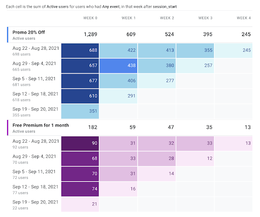Cohort analysis using labeled notification campaign segments