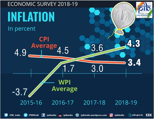 Economic Survey 2018-19 (Inflation)