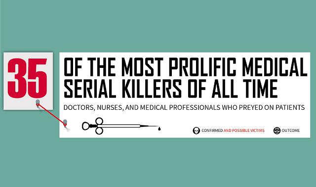 35 inhumane Medical Serial Killers