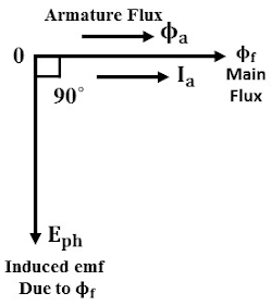 Armature Reaction in Alternator or Synchronous Machine