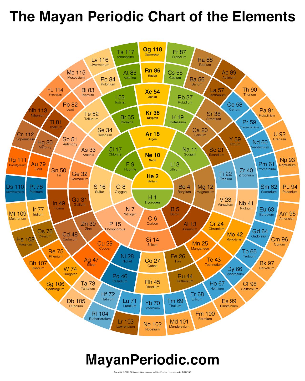 Tabla peridica maya tukimica tabla peridica maya urtaz Images