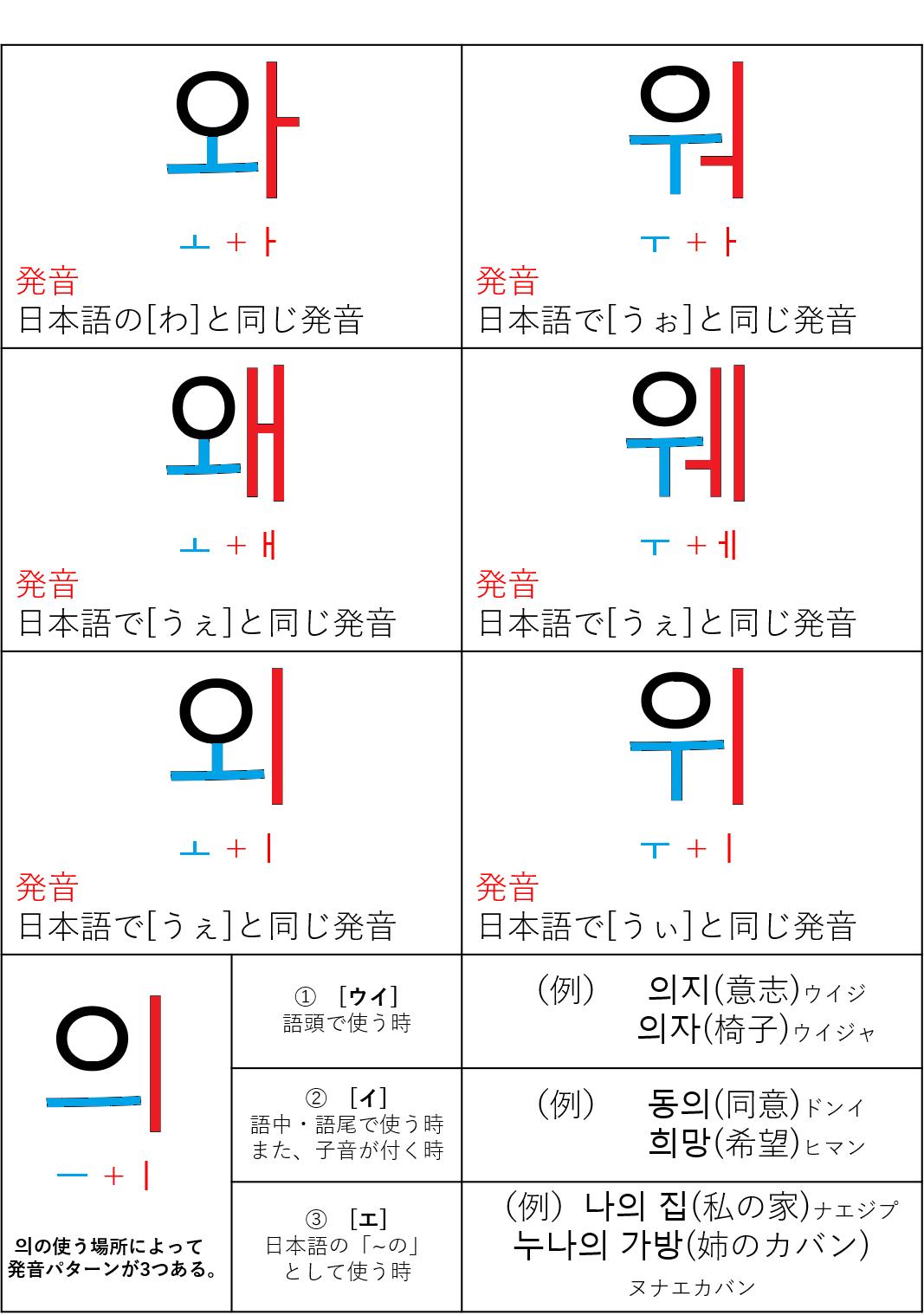 語 母音 韓国