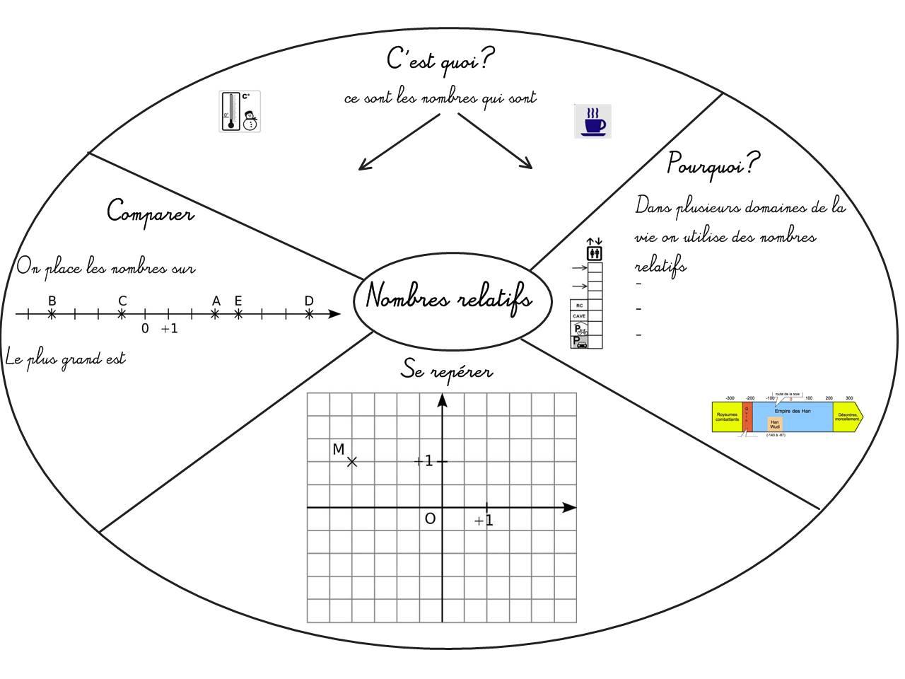 Cours De Mathematiques En Mandala Carte Mentale Nombres Relatifs