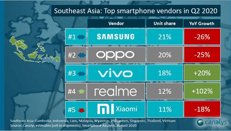 Top 5 smartphone brands in SEA