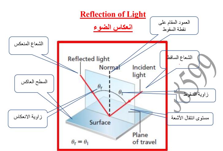 فيزياء انعكاس الضوء الصف العاشر الفصل الثاني