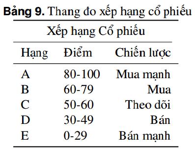 Chấm điểm cổ phiếu dựa trên Phương pháp Đầu Tư Chứng Khoán CANSLIM (P3 - Chấm điểm và Xếp hạng Cổ phiếu dựa trên Thang đo cơ sở )