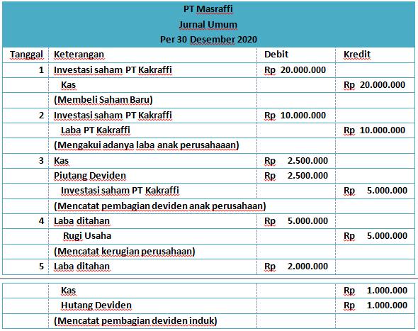 Contoh Soal dan Jawaban Laporan Keuangan Konsolidasi Metode Equity