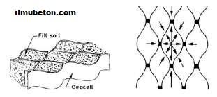 Struktur Geocell 3 dimensi berbentuk sarang lebah