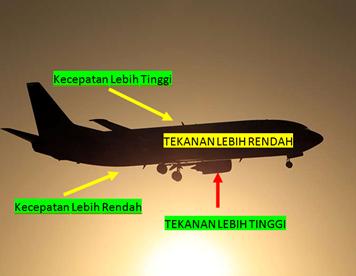 Proses Pesawat Terbang Berdasarkan Hukum Bernoulli