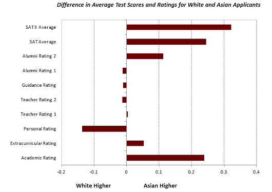 Harvard Office of Institutional Research on Discrimination Against Asian-American Applicants