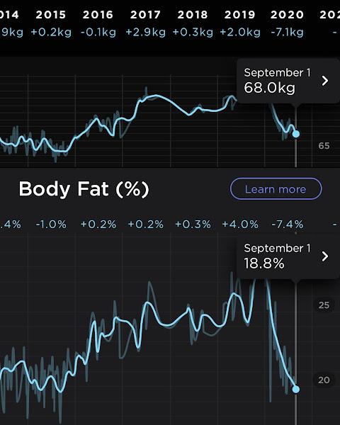 体重68.0kg、体脂肪18.8%