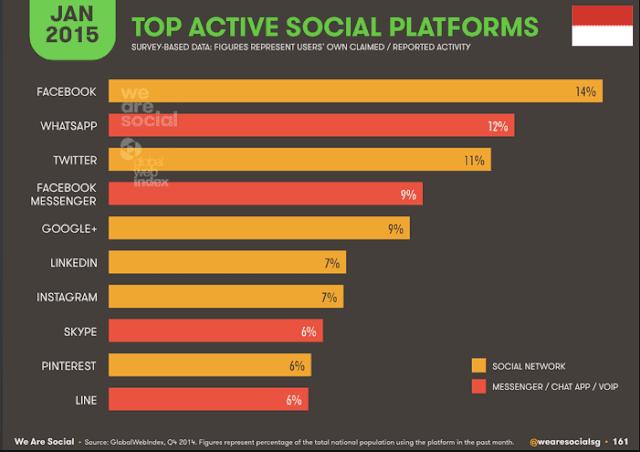 hasil riset We Are Social tentang sosial media terpopuler