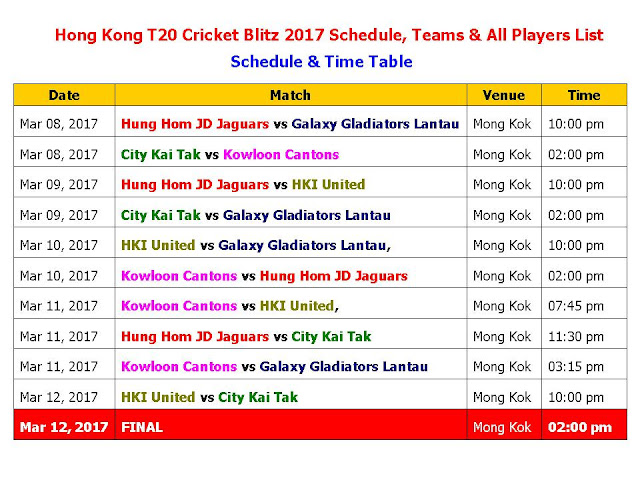 Hong Kong T20 Cricket Blitz 2017 Schedule Teams & All Players List,Hong Kong T20 Blitz 2017 Schedule & Time Table,Hong Kong T20 Blitz 2017 All Teams Squads,Hong Kong T20 Blitz 2017 schedule,Hong Kong T20 Blitz 2017 all teams squad,Hong Kong T20 Blitz 2017 time table,ist time,local time,all players,Hong Kong T20 Blitz 2017 fixture & time table,schedule,cricket,t20 cricket,icc cricket,Yusuf Pathan,Shahid Afridi,T20 Blitz 2017,t20 matches,hong kong cricket Hong Kong T20 Blitz 2017 Schedule & Time Table, Hong Kong T20 Blitz 2017 All Teams Squads    Teams & Squads   Kowloon Cantons Babar Hayat, Tanveer Ahmed, Shahid Wasif, Waqas Khan, Ahsan Ali Abassi, Ehsan Nawaz, Mudassar Hussain, Giacomo Lamplough, Sunny Bhimsaria, Angus Robson, Yusuf Pathan, Shahid Afridi, Tymal Mills, Calum MacLeod.  City Kai Tak Aizaz Khan, Gareth Harte, Nadeem Ahmed, Ryan Buckley, Waqas Barkat, Raag Kapur, Akbar Khan, Niaz Ali, Ankur Vashishta, Sheryar Saeed, Siegfried Wai, Tillakaratne Dilshan, Nicholas Pooran, Kyle Coetzer.  Hung Hom JD Jaguars Nizakat Khan, Nenad Shah, Kinchit Shah, Chris Carter, Imran Arif, Simandeep, Jangzeb, Ashley Caddy, Skhawat Ali, Damien Yee, Sharma Vishal, Mohammad Naveed, James Franklin, Darren Sammy, Johan Botha.  Galaxy Gladiators Lantau Anshuman Rath, Mo Khan, Mohammad Awais, Haseeb Amjad, Daniyal Bukhari, Courtney Kruger, Karandeep Singh, Ishaq, Arshad Haroon Mohammad, Jason Liu, Sourav Kumar, Kumar Sangakkara, Jesse Ryder.  Hong Kong Island United Tanwir Afzal, Ehsan Khan, Jamie Atkinson, Dan Poscoe, Kyle Christie, Muhammad Moner Ahmed, Muhammad Balal, Devang Bulsara, Rory Caines, Ady Lee, Anas Khan, Misbah Ul Haq.