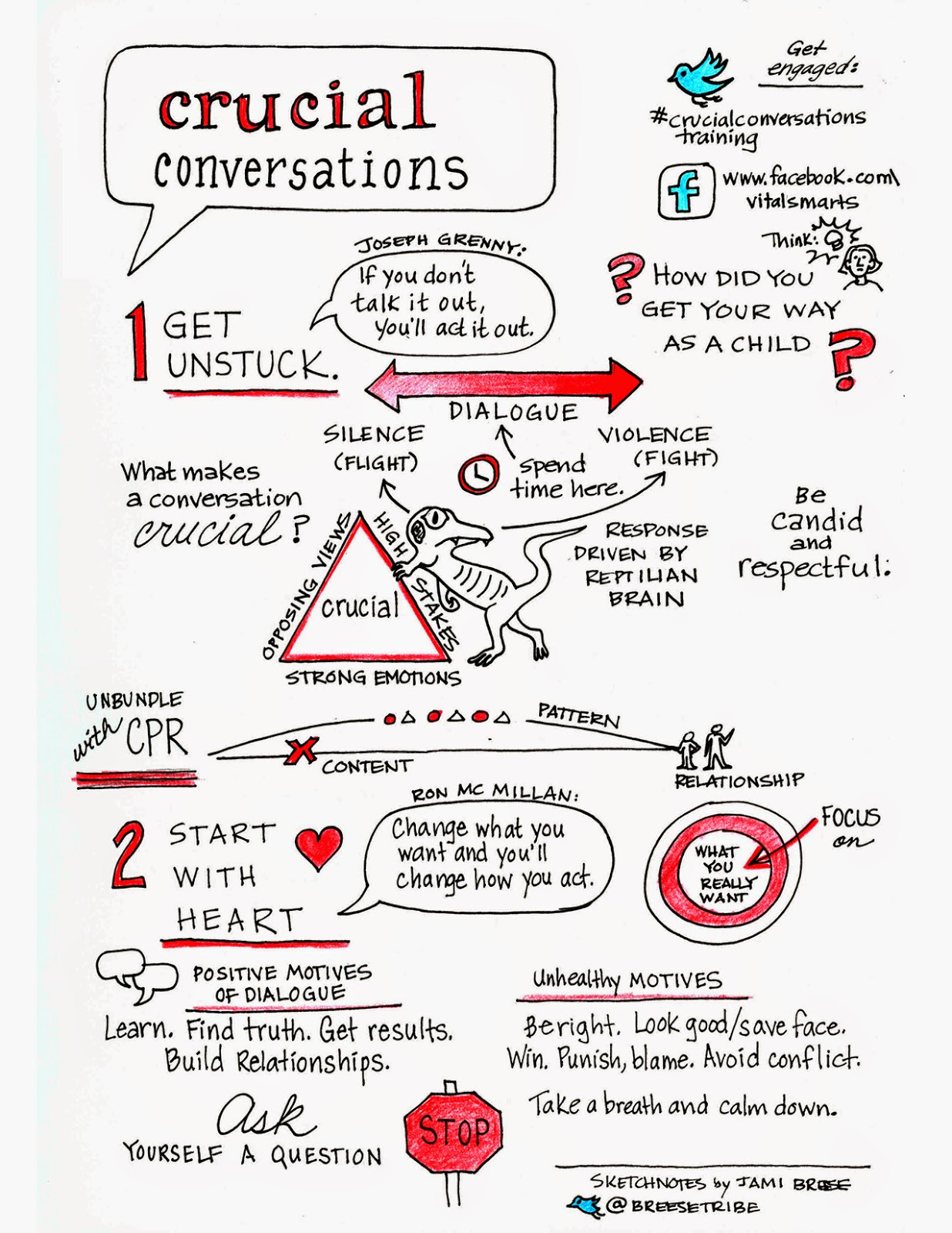 Self Love U Crucial Conversations Infographics