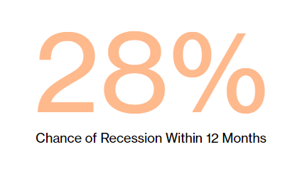 Options trading in a recession