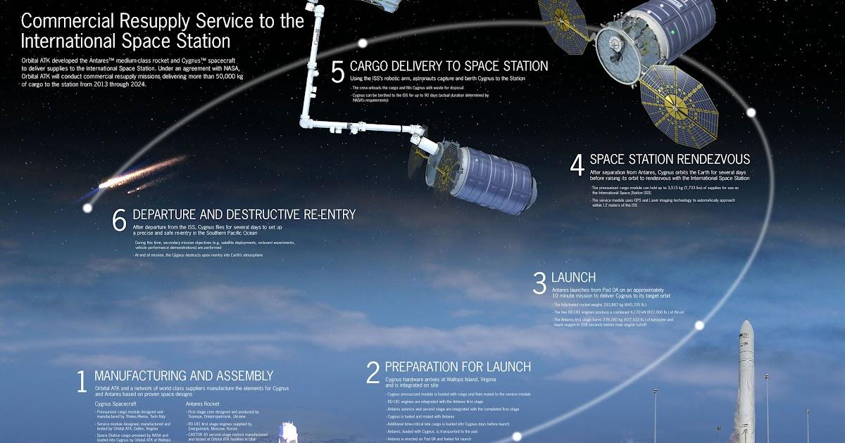 Orb-5, ritorna a volare il nuovo razzo Antares 230 di Orbital ATK
