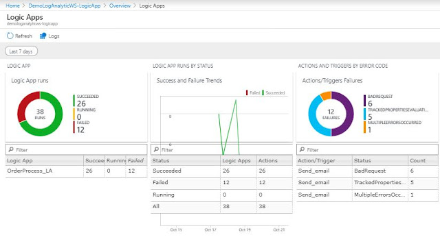 Logic App Monitoring Solution