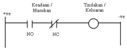 PENGENALAN SISTEM PROGRAMMABLE LOGIC CONTROLLER (PLC
