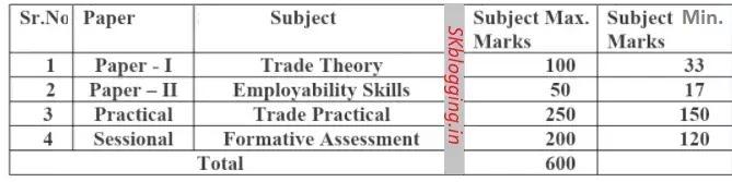 ITI Exam Paper Patern