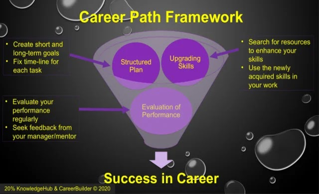 Structured plan, upgrading skills and evaluation of performance are the essential elements of career path framework.
