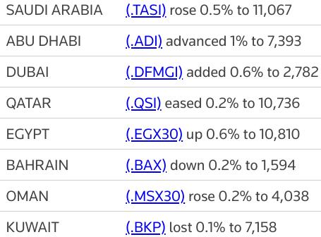 MIDEAST STOCKS #AbuDhabi hits record high, #Saudi bourse up on banks | Reuters