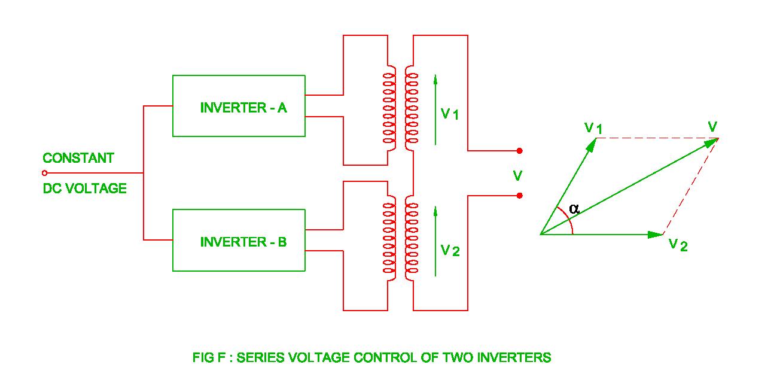 Pulse Width Modulation of the INVERTER ( Single PWM, Multi PWM